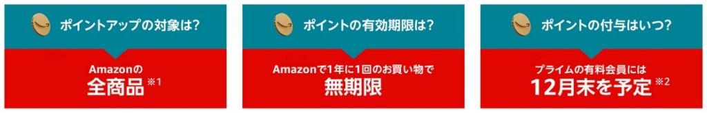 Amazonサイバーマンデーポイントアップキャンペーンにエントリー